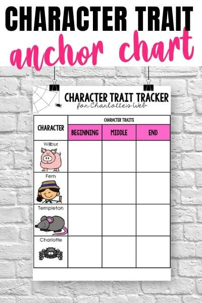 Character Trait & Character Change Anchor Chart for Charlotte's Web